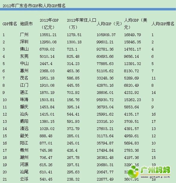 人均gdp排名_南京市人均gdp增长率_2012gdp人均排名