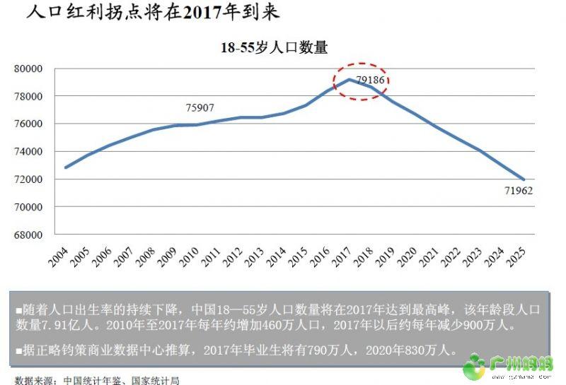 中国人口红利现状_人口红利拐点